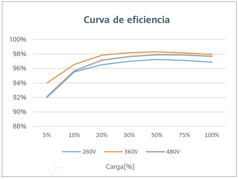 Curva Eficiencia - Huawei - 2000KTL