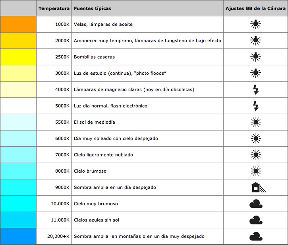 color temperatura del calor