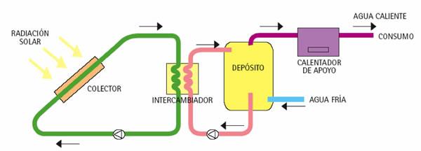 esquemático circuito calentador solar