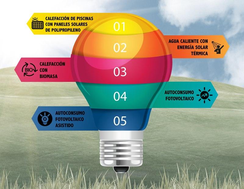 Infografia las 5 Energías más rentables